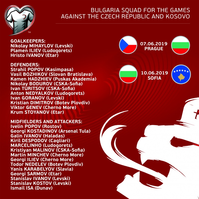 The Bulgaria squad for the games against the Czech Republic and Kosovo has been announced
