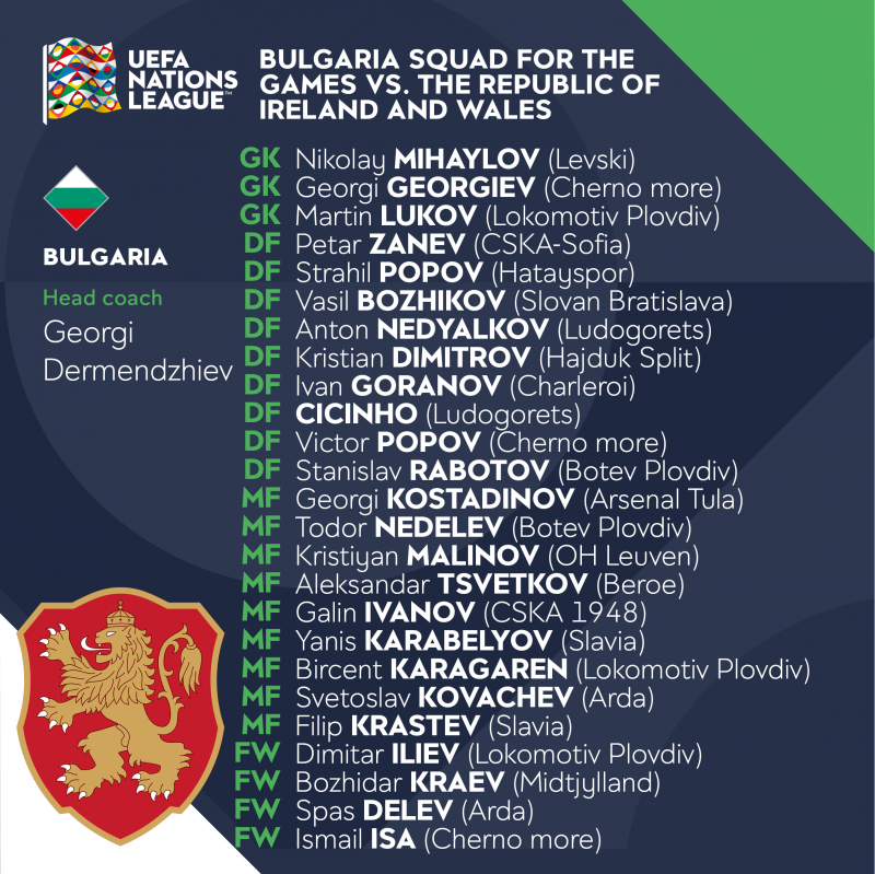 Bulgaria squad for the games against the Republic of Ireland and Wales