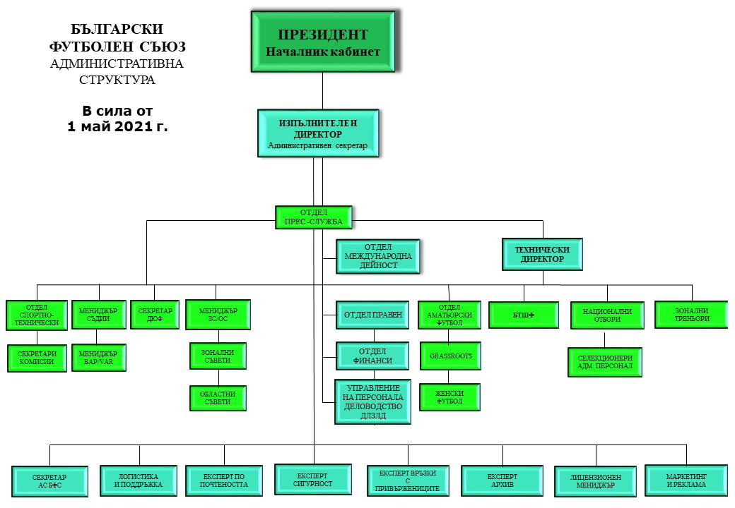 Организационна структура на БФС